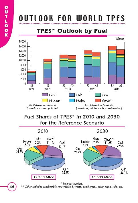 Key World Energy Statistics Outlook 2010 - 2030